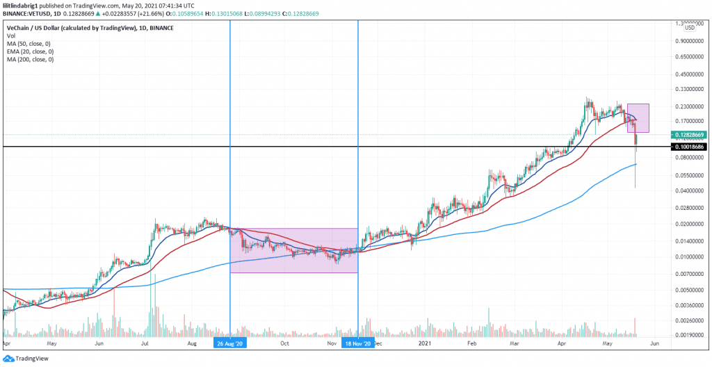 VeChain faces a death cross again, which suggests a bearish continuation pattern. Source: VETUSD on TradingView.com