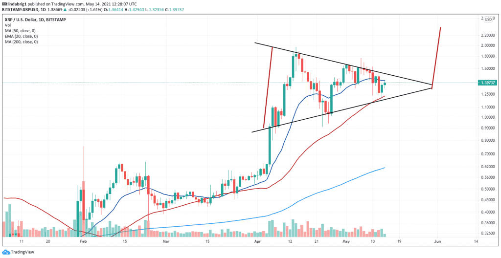 XRP in a bullish symmetrical triangle, with a possible break to $2.40 value. Source: XRPUSD on TradingView.com