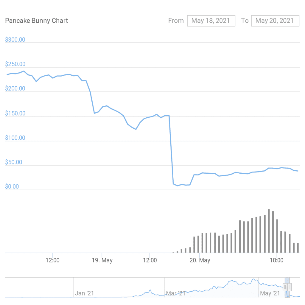 The price of Pancake Bunny plummeted as a result. Credit:-CoinGecko