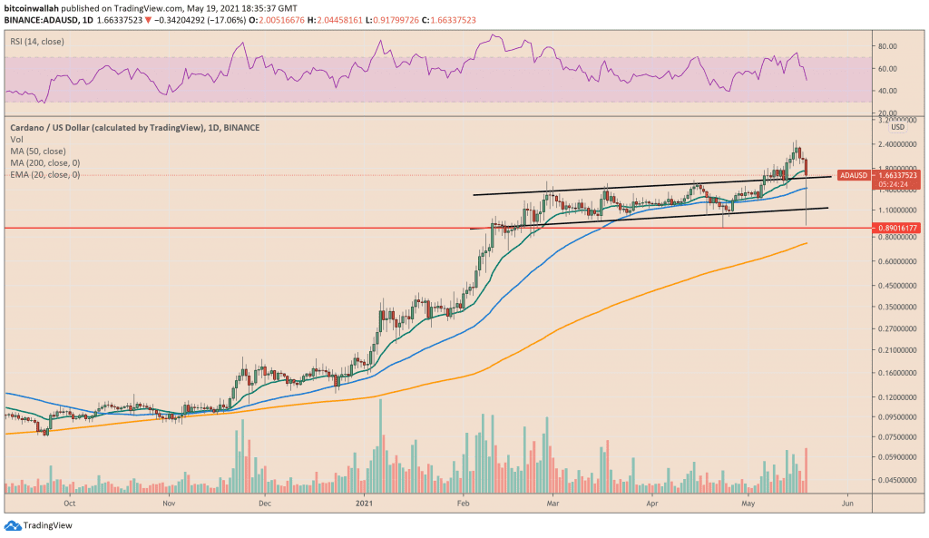 Cardano upside remains intact as bulls keep the price above a technical support