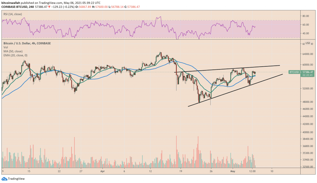 Bitcoin trades inside a rising channel