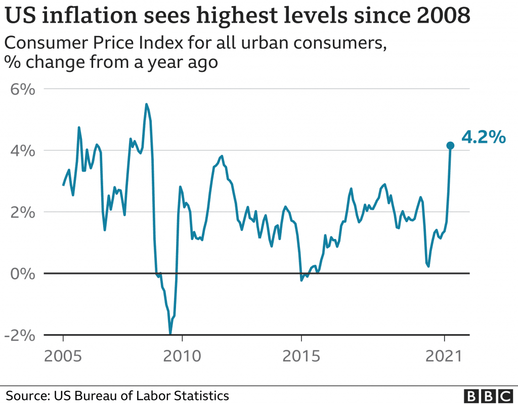 US inflation in recent quarters