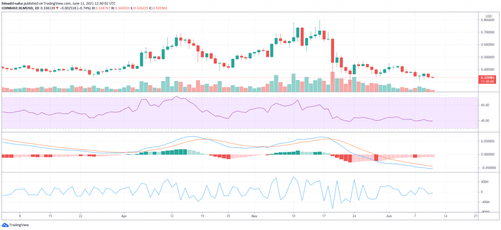 XLM, XLM Caught in Bearish Storm as Critical Support Turns Resistance, What's Next?