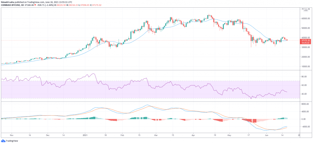 bitcoin, Bitcoin sentiment remains gloomy amid surging demand for Fed reverse repos