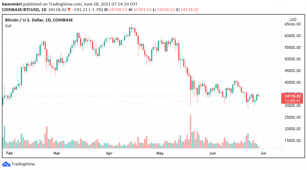 Price fluctuations of BTC have impacted the prices of Binance. Credit: TradingView