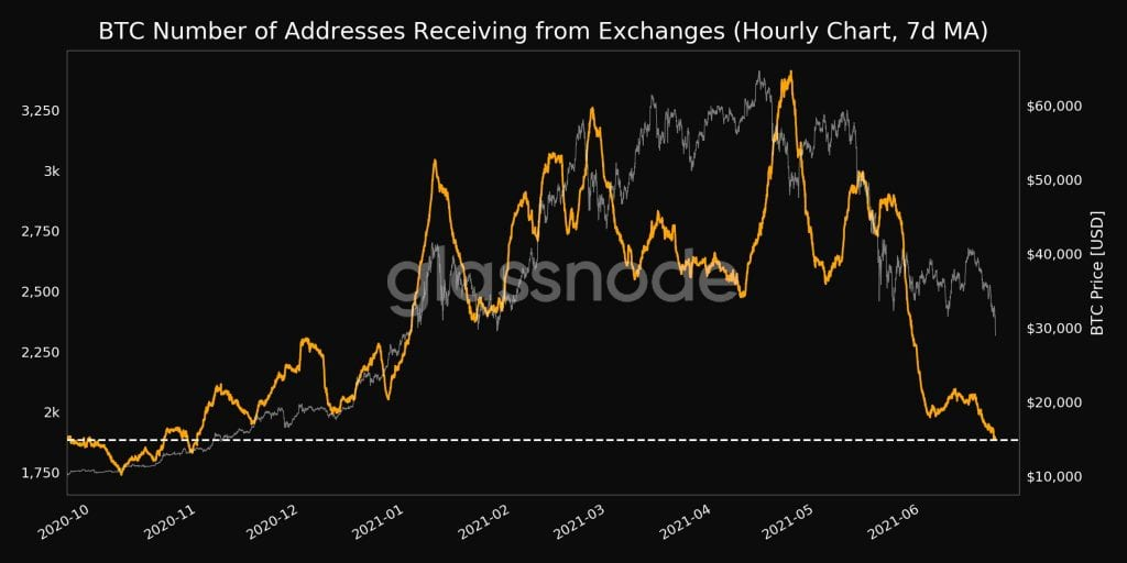 Bitcoin number of address receiving from exchanges. Source: Glassnode