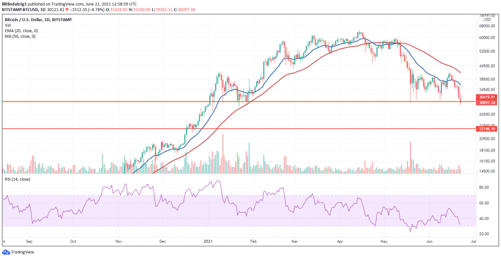 BTC at its inter-year low. Source: BTCUSD on TradingVIew.com