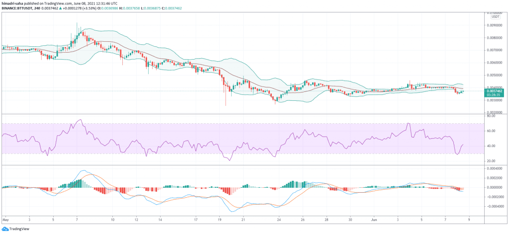 BTT/USDT Trading In Bollinger Bands Squeeze Formation In 4h Chart, Source: BTTUSDT on TradingView.com