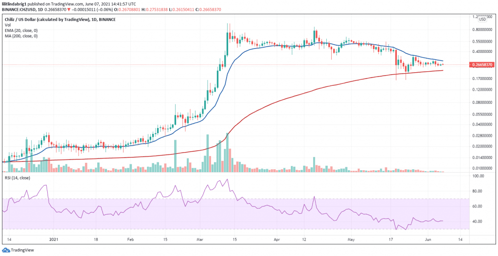 Chiliz (CHZ) seeking support from the 200-day SMA. Source: CHZUSD on TradingView.com