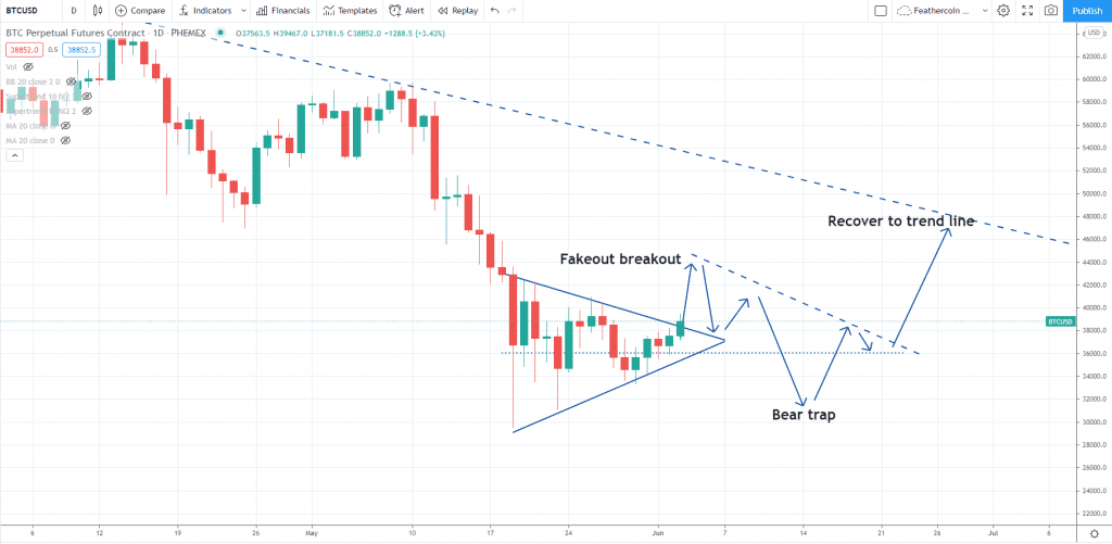 Bitcoin breakout outlook by IncomeSharks