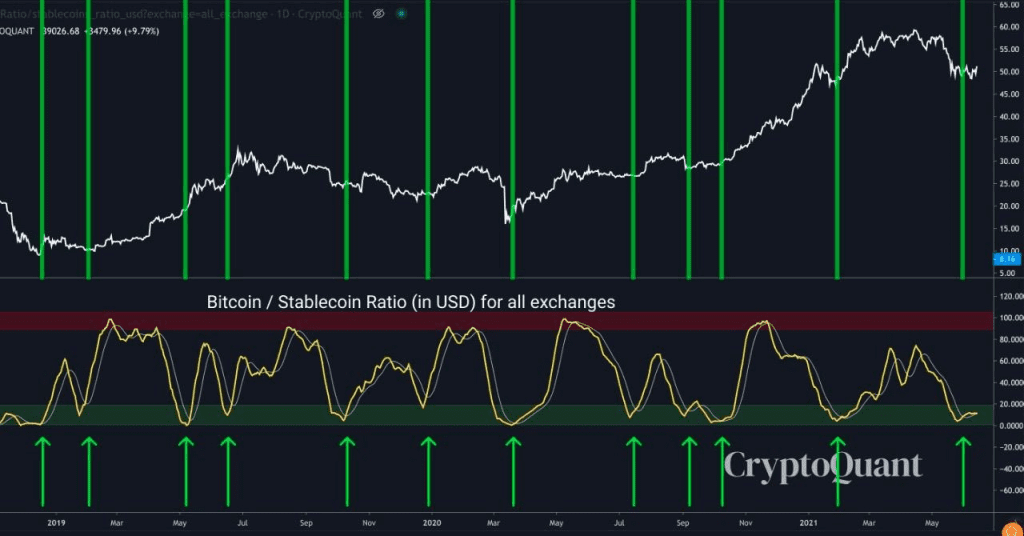 Bitcoin to Stable coin ratio chart. Source: Cole Garner on Twitter