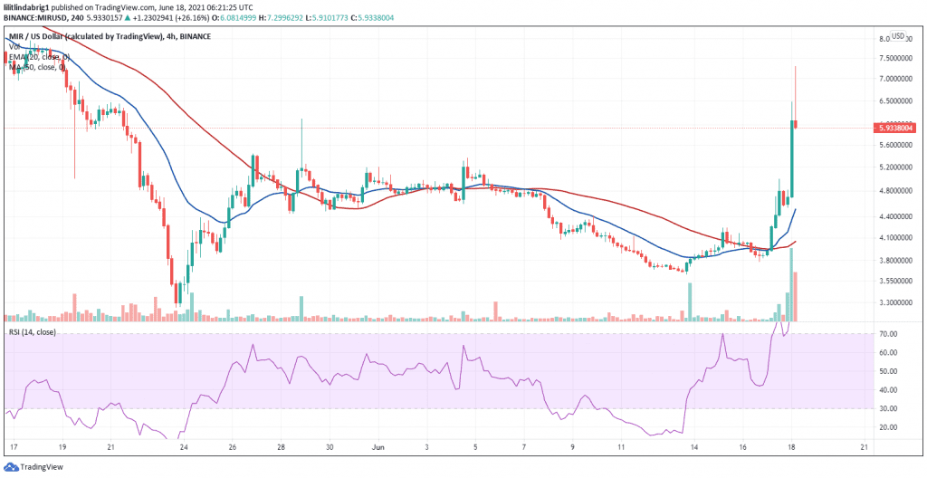 MIR's 45 percent rally in the past 24 hours. Source: MIRUSD on TradingView.com