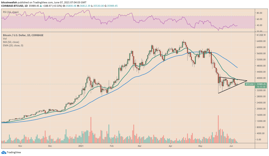 Bitcoin trapped inside a bearish consolidation structure