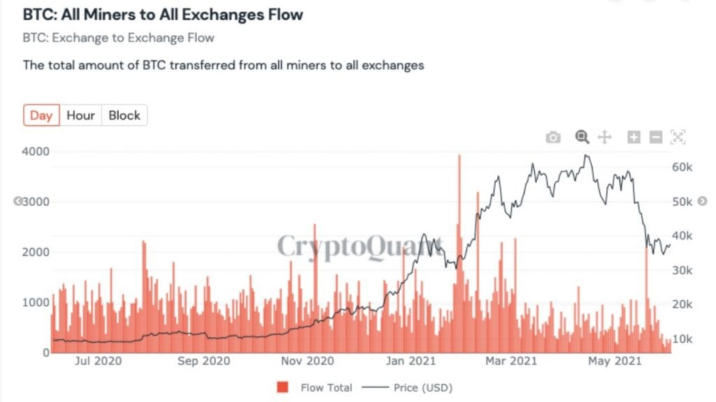 """bitcoin, Bitcoin Price Recovery Rally a """"Bull Trap,"""" Drop to $20,000 Imminent"""