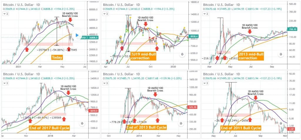 Comparison of the Recent Bitcoin Corrections With the Ones in 2019, 2013, 2017, 2011; Source: TradingShot/TradingView
