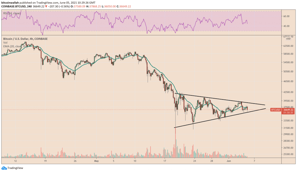 Bitcoin trades inside a symmetrical triangle structure