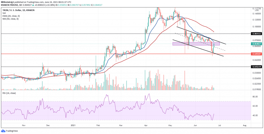 TRX trading in a descending channel since mid-May. Source: TRXUSD on TradingView.com