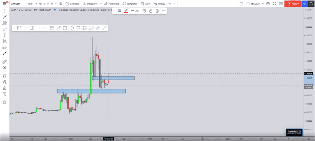 XRP weekly chart. Source: transparent-fx on TradingView.com