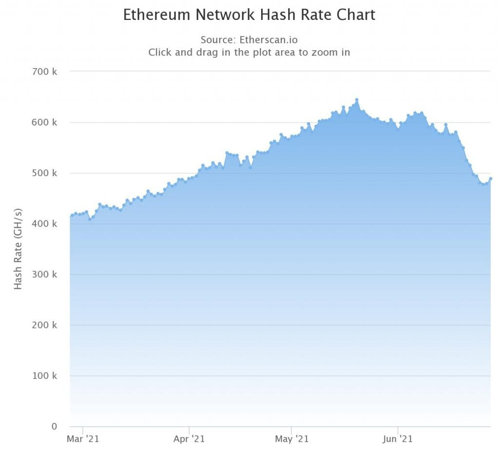 Ethereum Network Hash Rate Rising, Source: Etherscan