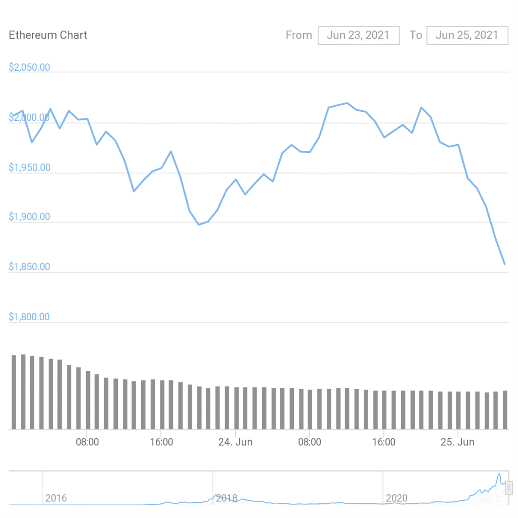 Ethereum prices stumbled despite of the launch. Credit:-CoinGecko