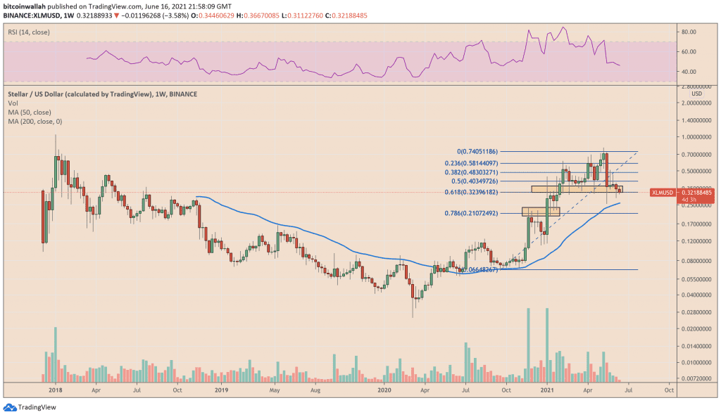 Stellar continues its decline on weekly timeframes