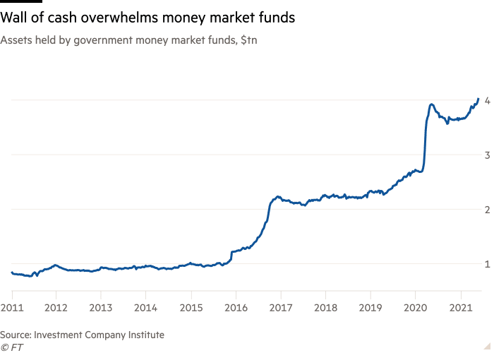 Assets held by government money market funds. Source: FT