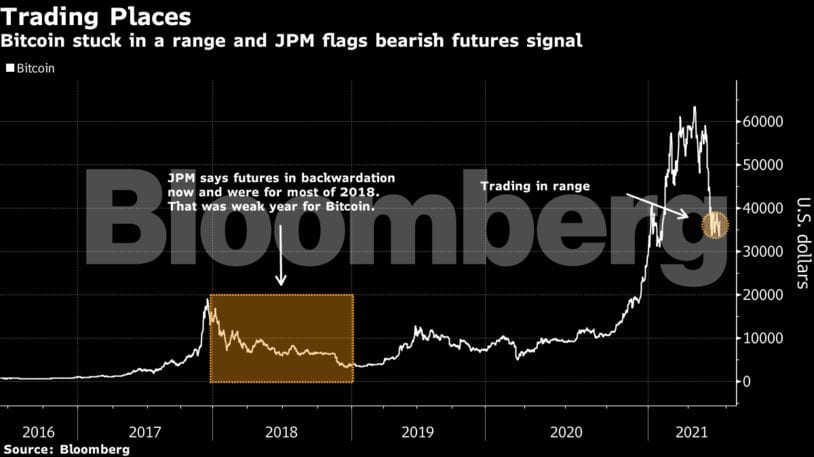 JPMorgan chart showing backwardation and contagion periods in the Bitcoin market
