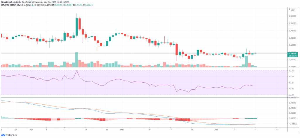 chz, Chiliz closes above classic short-term support wave—CHZ price rally ahead?