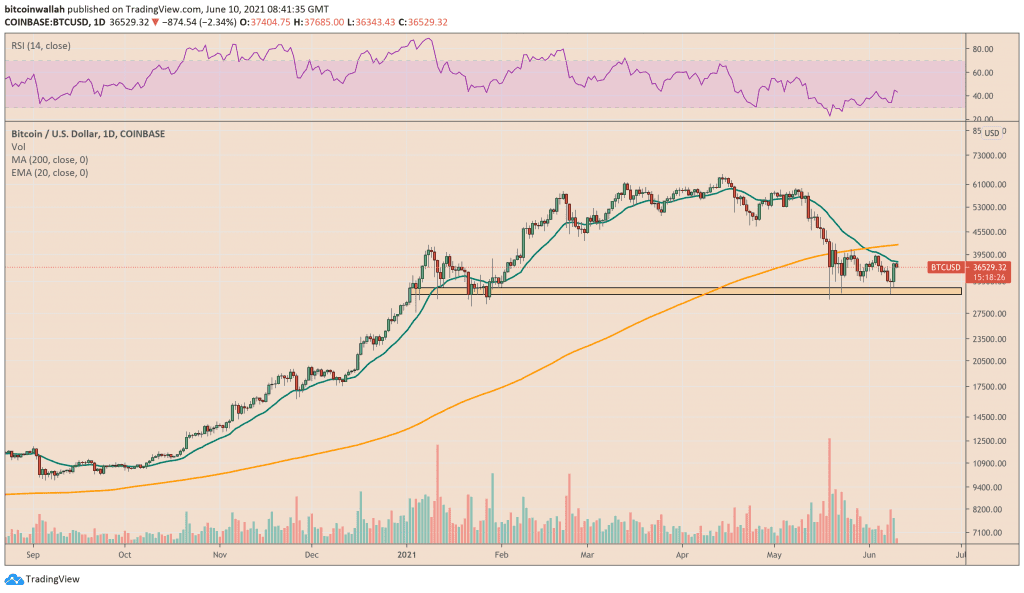 Bitcoin tests 20-day EMA as resistance
