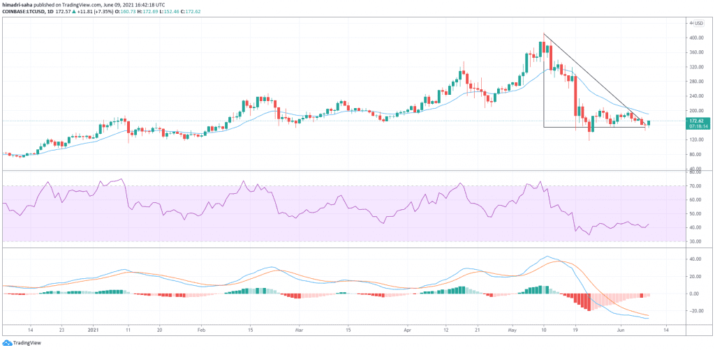 litecoin, Litecoin bulls attempting 12% rally in a breakout move