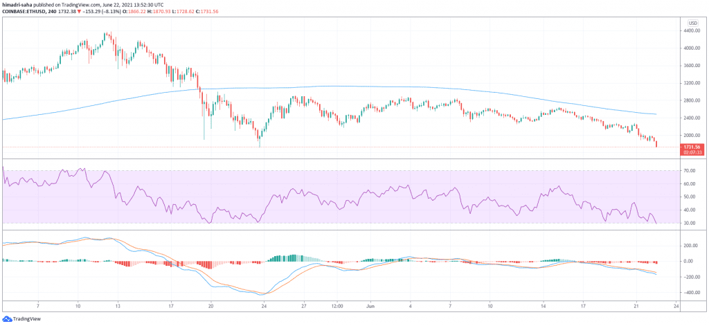 ethereum, As Ethereum slumps below $1.9K, ETH whales are buying again