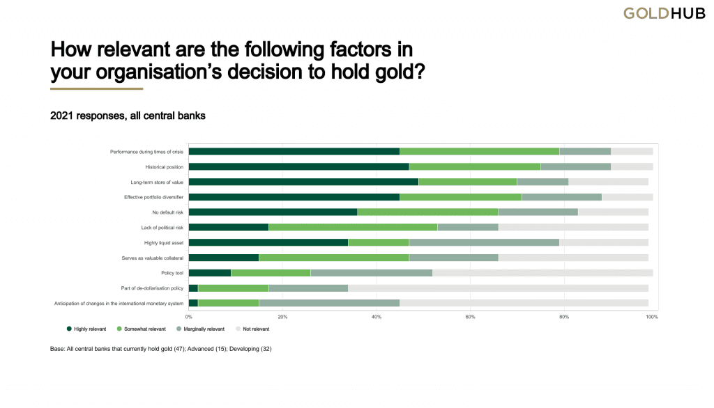Reasons central banks provided for buying and holding gold