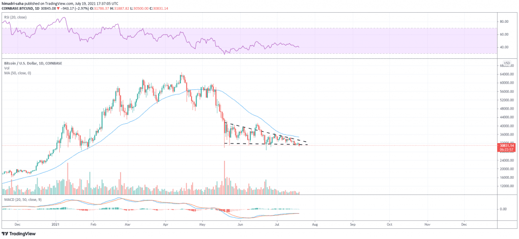 Strong bearish forces have gripped Bitcoin, Source: BTCUSD on TradingView.com