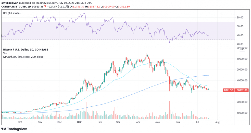 Bitcoin prices have dipped by more than 58% from a record high of nearly $65,000. Source: TradingView.com