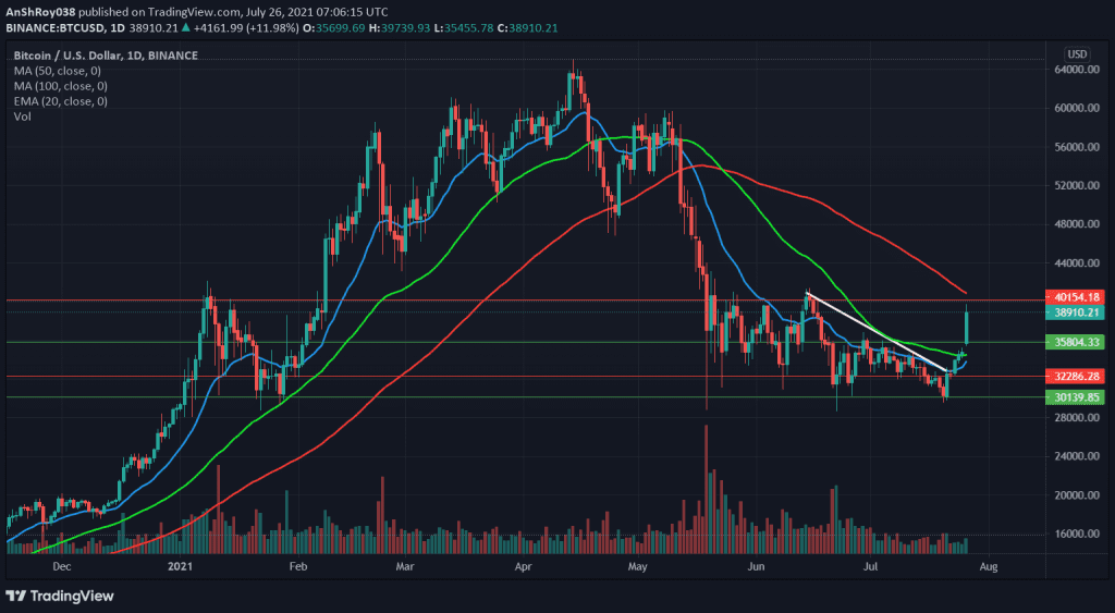 Bitcoin price movement on the daily chart. Source: BTCUSD on Tradingview.com