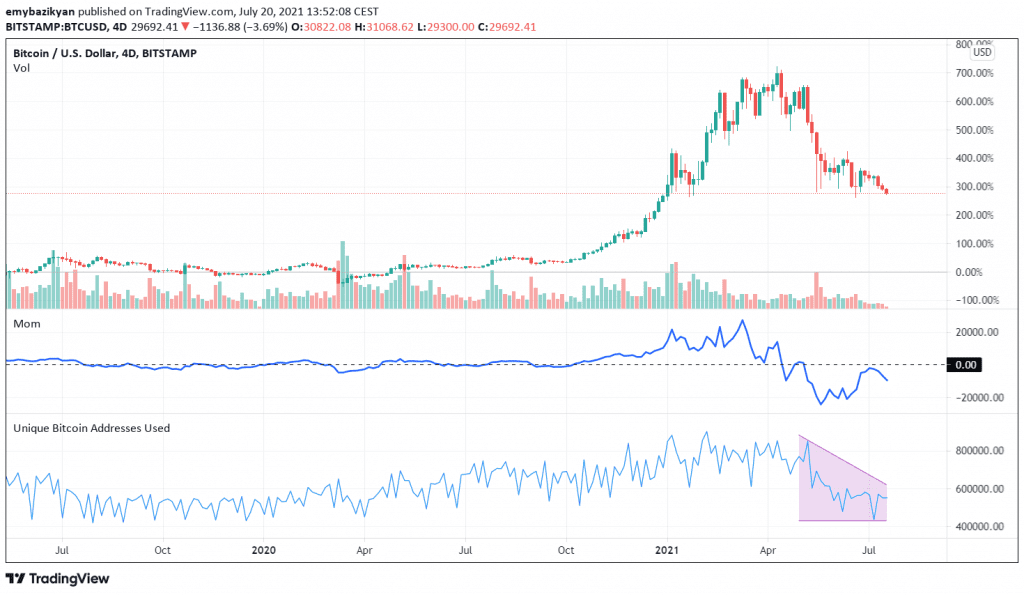 BTC loses momentum breaking the $30K support. Source: TradingView.com