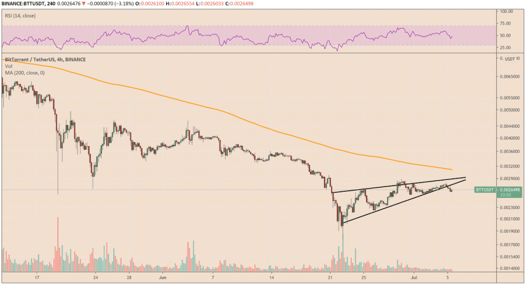 BitTorrent trading in a rising wedge formation. Source: BTTUSD on TradingView.com