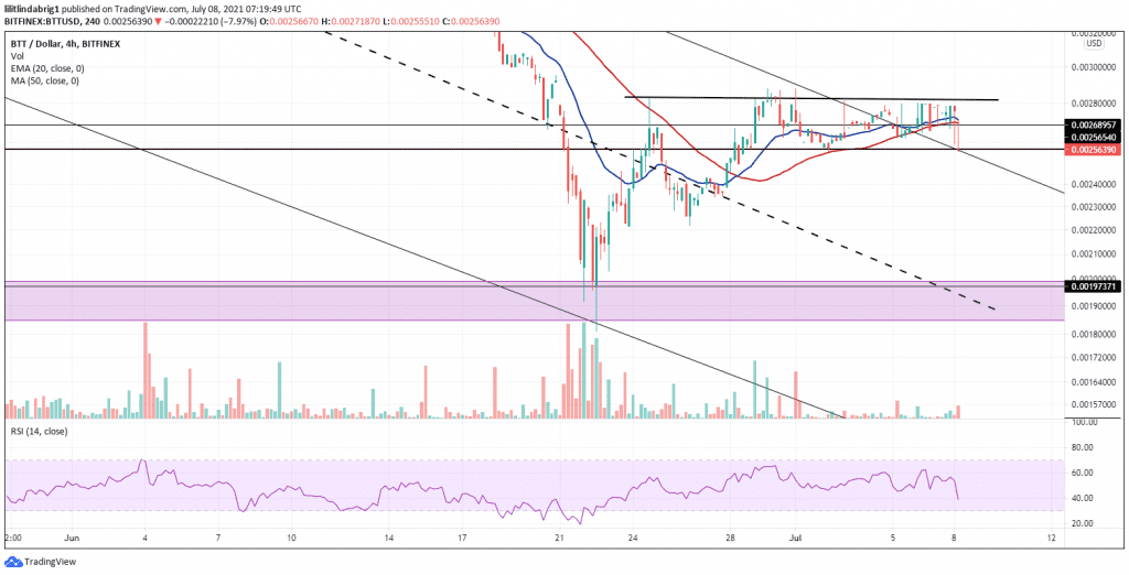 BitTorrent consolidating in a channel. Source: BTTUSD on TradingView.com