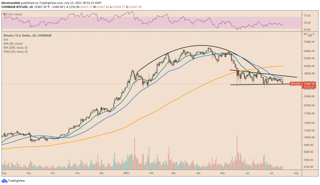 Bitcoin approached $30,000