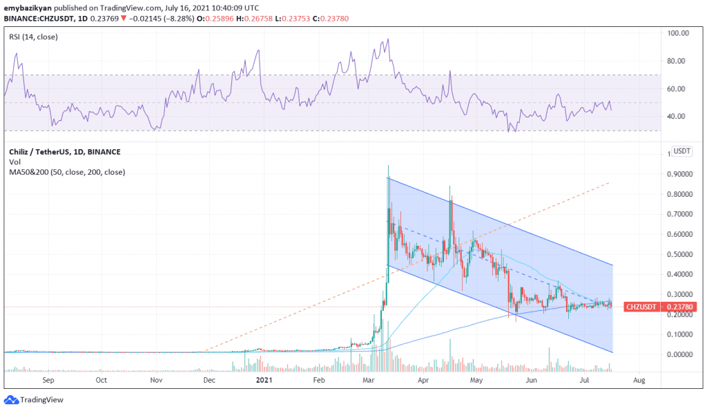 CHZ, Chiliz cheers bears with a doable death cross as CHZ eyes 40% decline