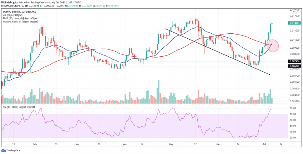 COMP on an explosive rally against BTC. Source: COMPBTC on TradingView.com