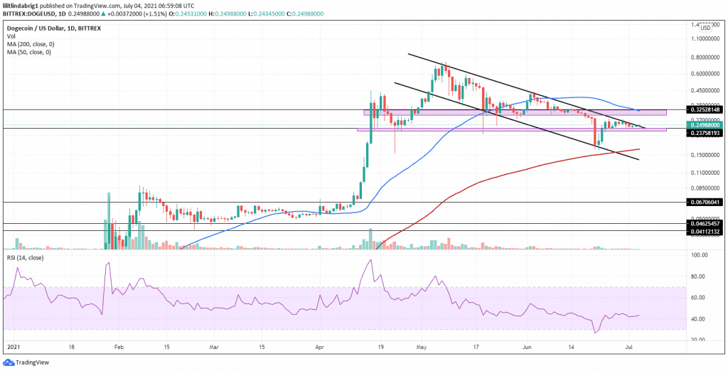 Dogecoin still in a descending channel. Source: DOGEUSD on TradingView.com
