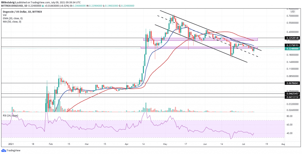 Dogecoin in a descending channel. Source: DOGEUSD on TradingView.com