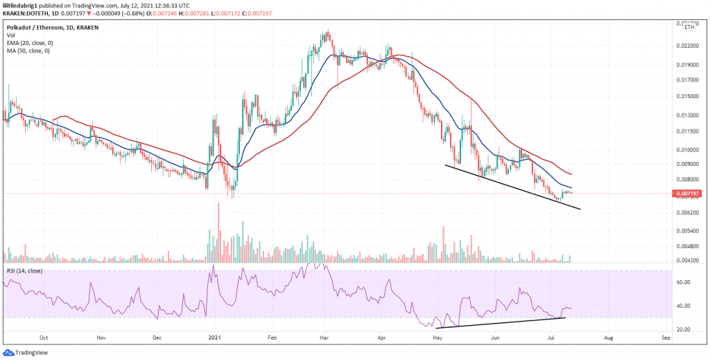 RSI divergence could bring DOT more gains against ETH. Source: DOTETH on TradingView.com