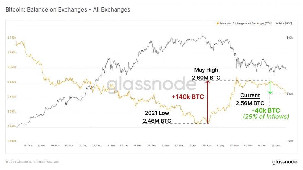 bitcoin, Bitcoin price may drop to the $24k-$29k range if this technical setup plays out