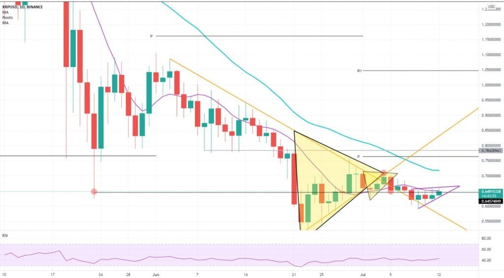 xrp, Calls for a 75 cent Ripple increase as XRP breaks a key resistance level