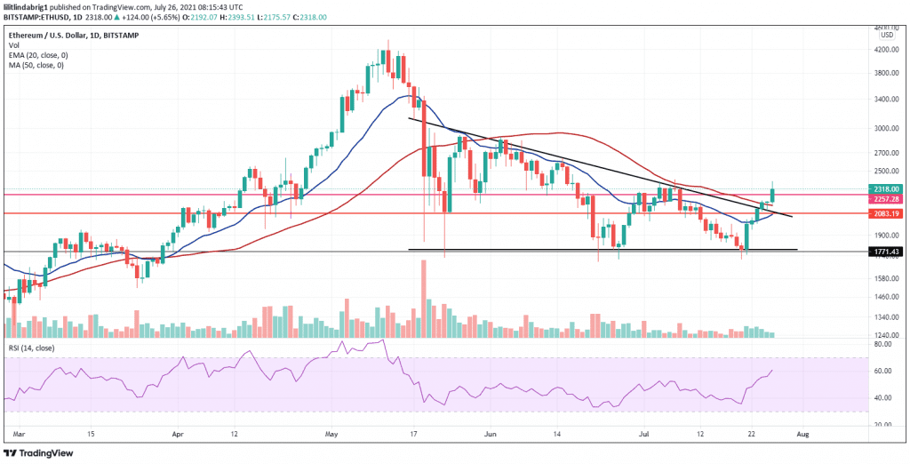 Ethereum traded in a descending triangle formation. Source: ETHUSD on TradingView.com