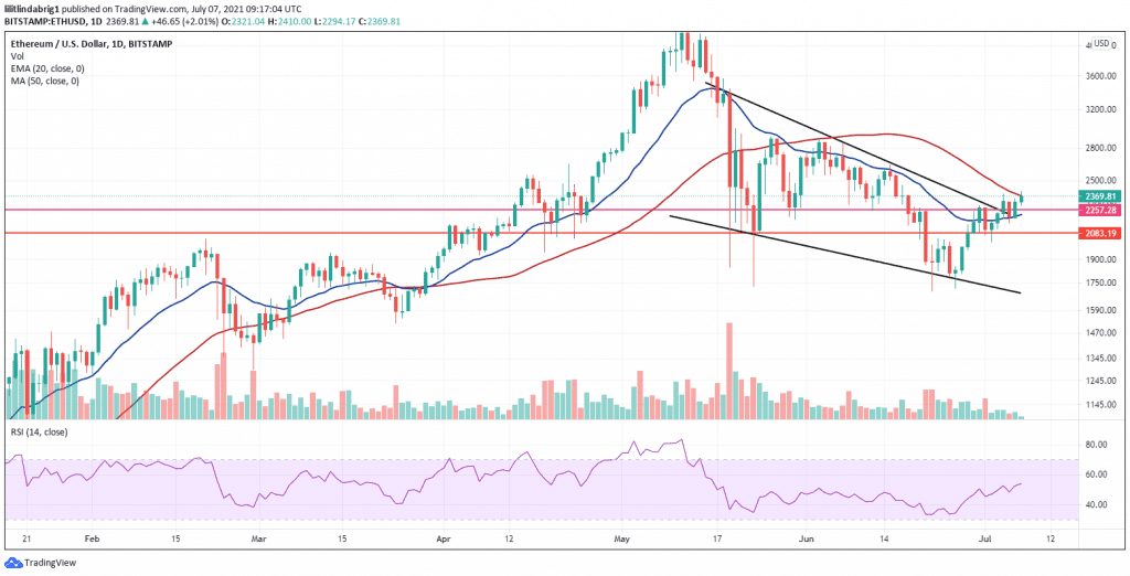 Ethereum trading in a bullish descending wedge formation. Source: ETHUSD on TradingView.com