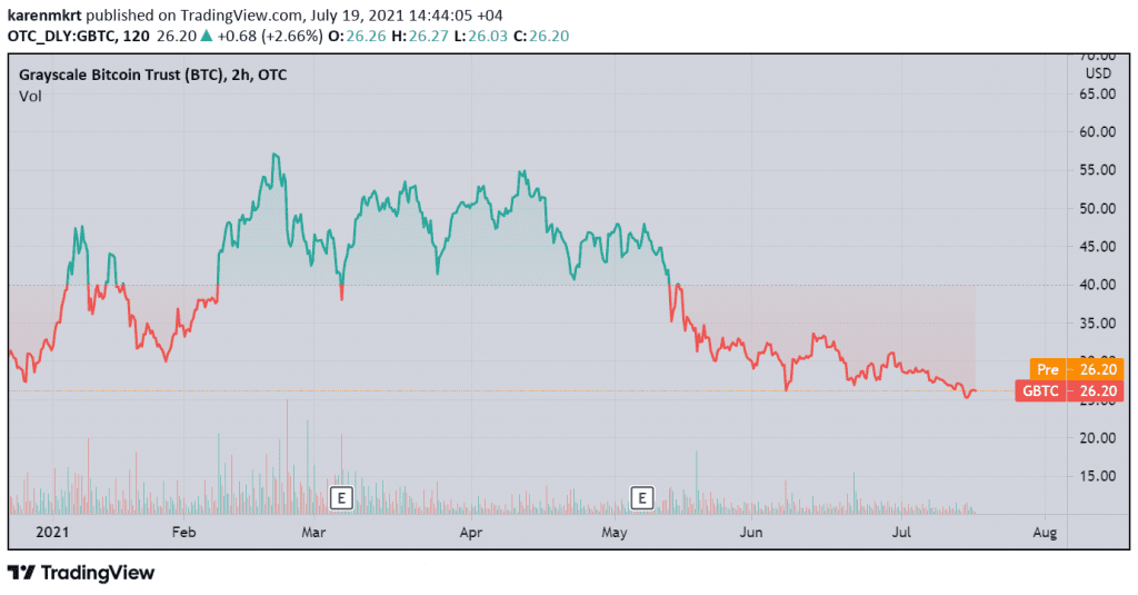 Prices of Grayscale Bitcoin Trust shares saw a 54% drop since it hit the high note of 57.15 in February. Credit: BTCUSD from TradingView.com