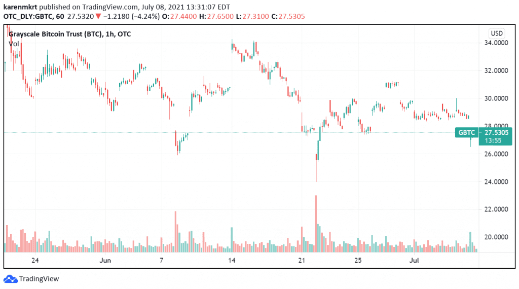 GBTC currently trades a little over $27.5 on the market. Credit: TradingView
